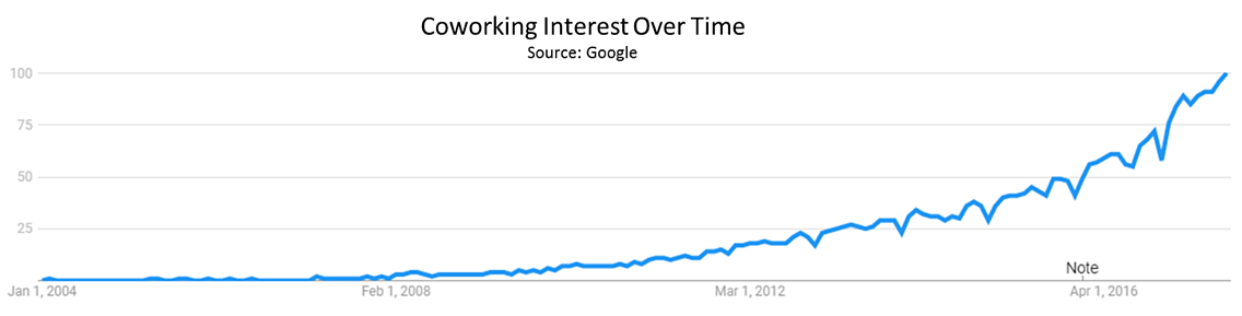 coworking spaces interest over time based on Google searches