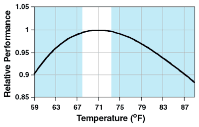 Graph showing how temperature impacts productivity